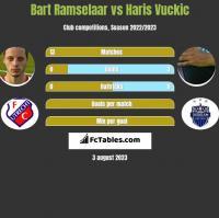 Bart Ramselaar vs Haris Vuckic h2h player stats