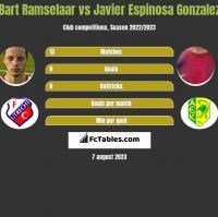Bart Ramselaar vs Javier Espinosa Gonzalez h2h player stats