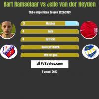 Bart Ramselaar vs Jelle van der Heyden h2h player stats