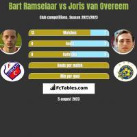 Bart Ramselaar vs Joris van Overeem h2h player stats