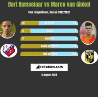 Bart Ramselaar vs Marco van Ginkel h2h player stats