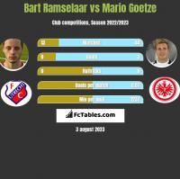 Bart Ramselaar vs Mario Goetze h2h player stats