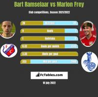 Bart Ramselaar vs Marlon Frey h2h player stats