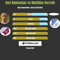 Bart Ramselaar vs Matthias Verreth h2h player stats