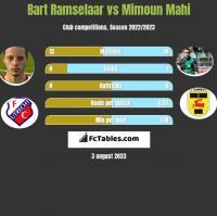 Bart Ramselaar vs Mimoun Mahi h2h player stats