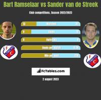 Bart Ramselaar vs Sander van de Streek h2h player stats