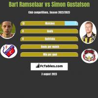 Bart Ramselaar vs Simon Gustafson h2h player stats