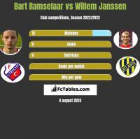 Bart Ramselaar vs Willem Janssen h2h player stats