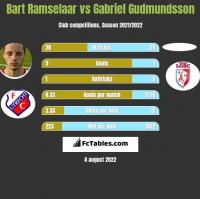 Bart Ramselaar vs Gabriel Gudmundsson h2h player stats