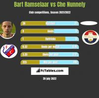 Bart Ramselaar vs Che Nunnely h2h player stats