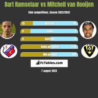 Bart Ramselaar vs Mitchell van Rooijen h2h player stats