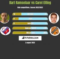Bart Ramselaar vs Carel Eiting h2h player stats