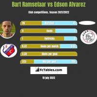Bart Ramselaar vs Edson Alvarez h2h player stats