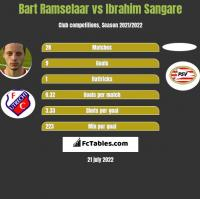 Bart Ramselaar vs Ibrahim Sangare h2h player stats