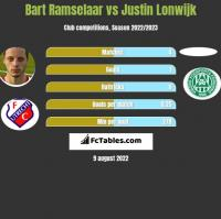 Bart Ramselaar vs Justin Lonwijk h2h player stats