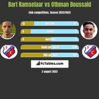 Bart Ramselaar vs Othman Boussaid h2h player stats