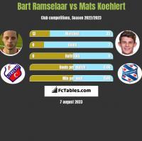 Bart Ramselaar vs Mats Koehlert h2h player stats
