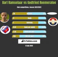 Bart Ramselaar vs Godfried Roemeratoe h2h player stats