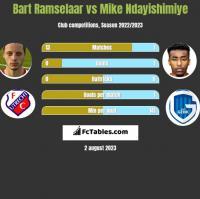Bart Ramselaar vs Mike Ndayishimiye h2h player stats