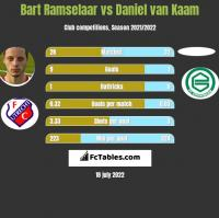 Bart Ramselaar vs Daniel van Kaam h2h player stats