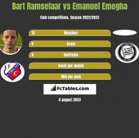 Bart Ramselaar vs Emanuel Emegha h2h player stats