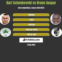 Bart Schenkeveld vs Bruno Gaspar h2h player stats