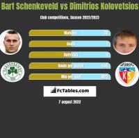 Bart Schenkeveld vs Dimitrios Kolovetsios h2h player stats