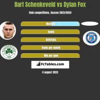 Bart Schenkeveld vs Dylan Fox h2h player stats