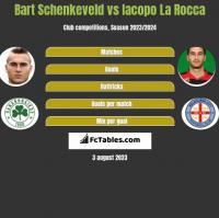 Bart Schenkeveld vs Iacopo La Rocca h2h player stats
