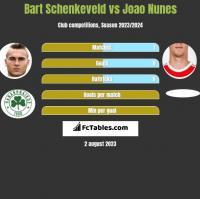 Bart Schenkeveld vs Joao Nunes h2h player stats