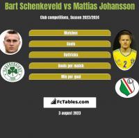 Bart Schenkeveld vs Mattias Johansson h2h player stats