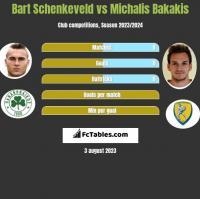 Bart Schenkeveld vs Michalis Bakakis h2h player stats