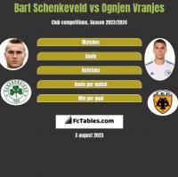 Bart Schenkeveld vs Ognjen Vranjes h2h player stats