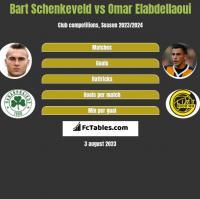 Bart Schenkeveld vs Omar Elabdellaoui h2h player stats