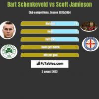 Bart Schenkeveld vs Scott Jamieson h2h player stats