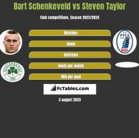 Bart Schenkeveld vs Steven Taylor h2h player stats