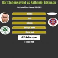 Bart Schenkeveld vs Nathaniel Atkinson h2h player stats