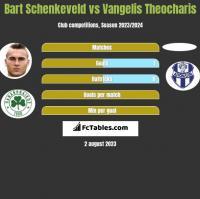 Bart Schenkeveld vs Vangelis Theocharis h2h player stats