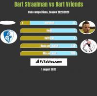 Bart Straalman vs Bart Vriends h2h player stats