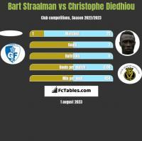 Bart Straalman vs Christophe Diedhiou h2h player stats