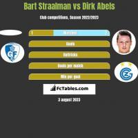 Bart Straalman vs Dirk Abels h2h player stats