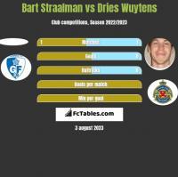 Bart Straalman vs Dries Wuytens h2h player stats