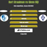 Bart Straalman vs Glenn Bijl h2h player stats