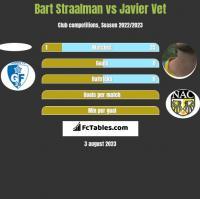 Bart Straalman vs Javier Vet h2h player stats