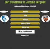 Bart Straalman vs Jerome Hergault h2h player stats