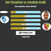 Bart Straalman vs Jonathan Gradit h2h player stats