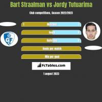 Bart Straalman vs Jordy Tutuarima h2h player stats