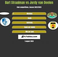 Bart Straalman vs Jordy van Deelen h2h player stats