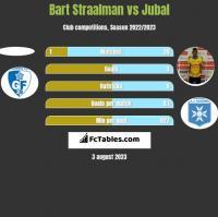 Bart Straalman vs Jubal h2h player stats