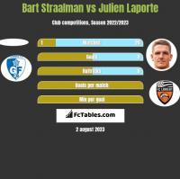 Bart Straalman vs Julien Laporte h2h player stats